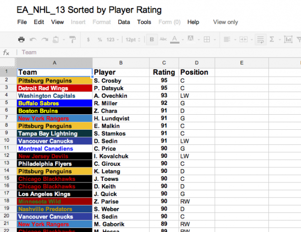 NHl 13 Player Ratings